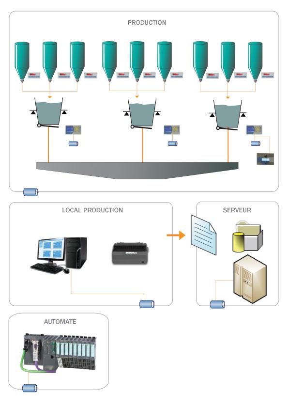 schema etude de cas pesage dosage farine