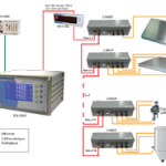 Transmetteurs pesage - convertisseurs